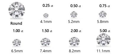 diamond carat diagram