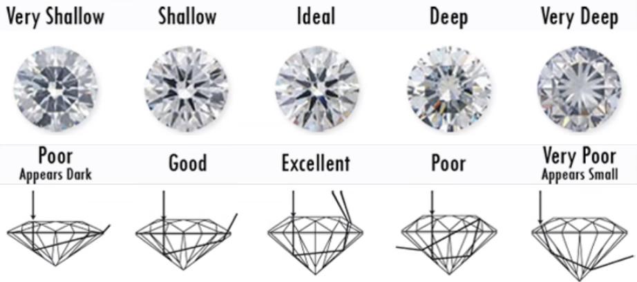 diamond, cut, chart,diamond shapes